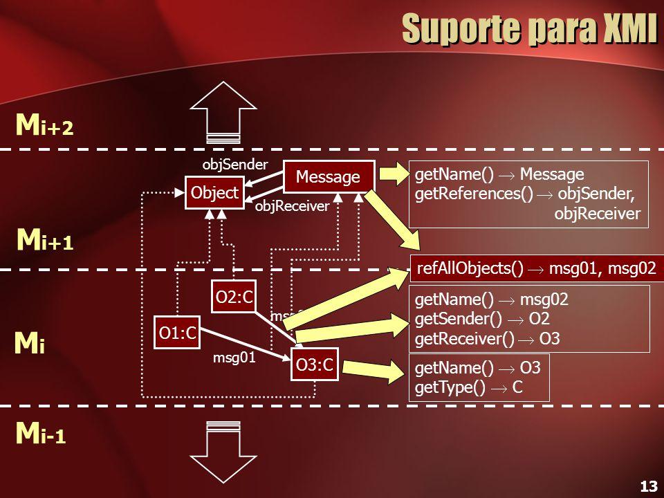 13 msg02 Suporte para XMI O2:C O3:C O1:C Object MiMi M i+1 M i+2 M i-1 Message getName()  O3 getType()  C getName()  Message getReferences()  objS
