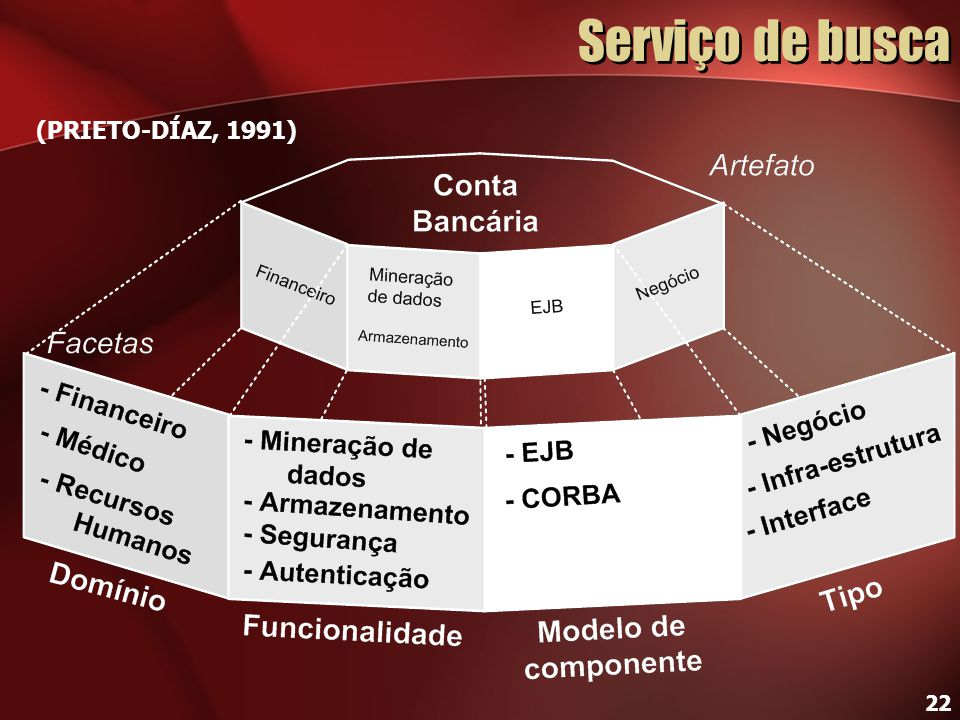 22 Serviço de busca (PRIETO-DÍAZ, 1991)