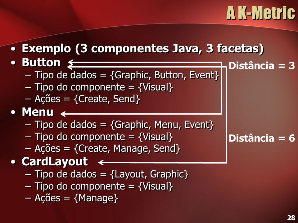 28 A K-Metric Exemplo (3 componentes Java, 3 facetas) Button –Tipo de dados = {Graphic, Button, Event} –Tipo do componente = {Visual} –Ações = {Create, Send} Menu –Tipo de dados = {Graphic, Menu, Event} –Tipo do componente = {Visual} –Ações = {Create, Manage, Send} CardLayout –Tipo de dados = {Layout, Graphic} –Tipo do componente = {Visual} –Ações = {Manage} Exemplo (3 componentes Java, 3 facetas) Button –Tipo de dados = {Graphic, Button, Event} –Tipo do componente = {Visual} –Ações = {Create, Send} Menu –Tipo de dados = {Graphic, Menu, Event} –Tipo do componente = {Visual} –Ações = {Create, Manage, Send} CardLayout –Tipo de dados = {Layout, Graphic} –Tipo do componente = {Visual} –Ações = {Manage} Distância = 3 Distância = 6