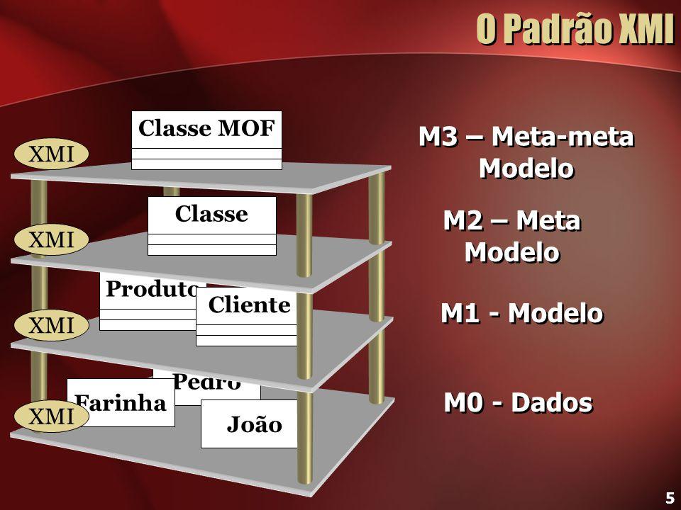 5 O Padrão XMI Pedro João M0 - Dados M1 - Modelo M2 – Meta Modelo M2 – Meta Modelo M3 – Meta-meta Modelo M3 – Meta-meta Modelo ProdutoClienteClasseCla