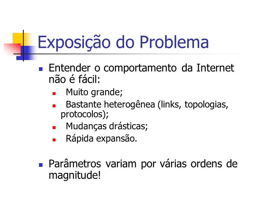 Exposição do Problema Entender o comportamento da Internet não é fácil: Muito grande; Bastante heterogênea (links, topologias, protocolos); Mudanças d