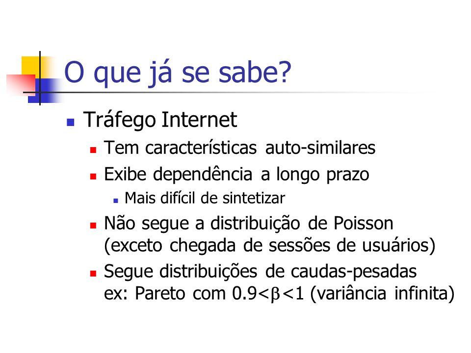 O que já se sabe? Tráfego Internet Tem características auto-similares Exibe dependência a longo prazo Mais difícil de sintetizar Não segue a distribui