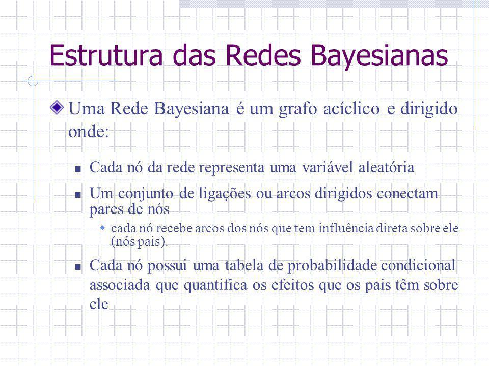 Estrutura das Redes Bayesianas Uma Rede Bayesiana é um grafo acíclico e dirigido onde: Cada nó da rede representa uma variável aleatória Um conjunto d
