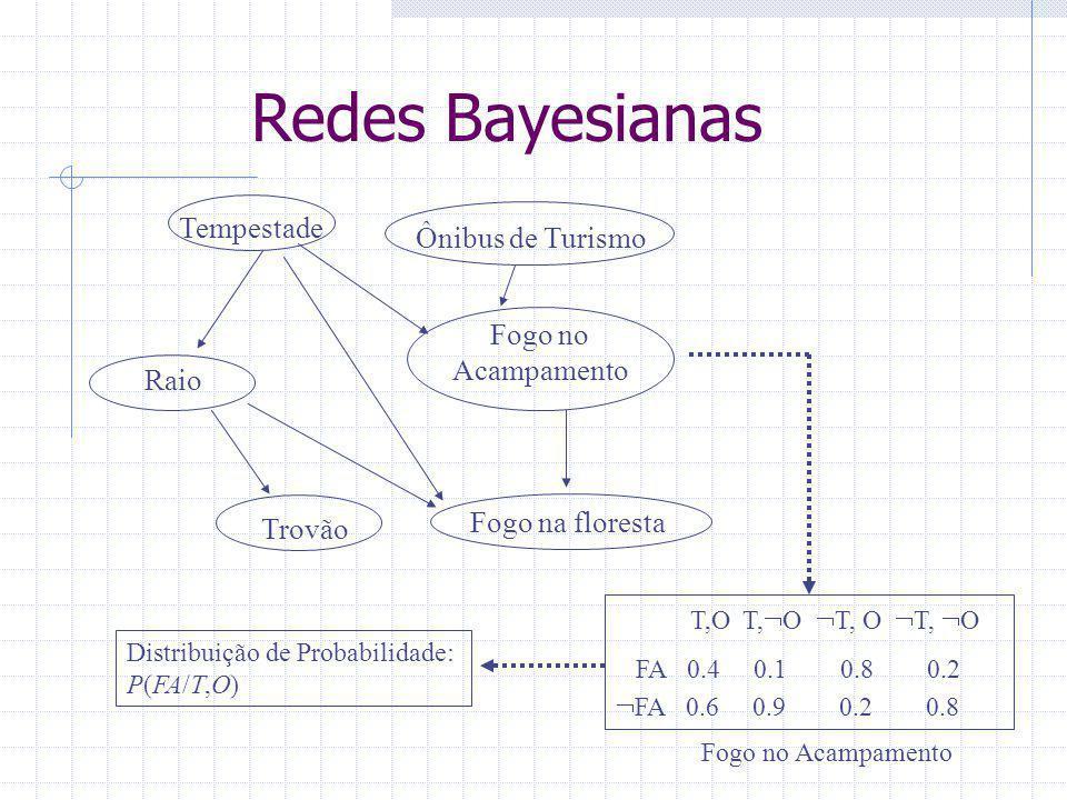 Redes Bayesianas Tempestade Ônibus de Turismo Fogo no Acampamento Trovão Fogo na floresta Raio T,O T,  O  T, O  T,  O FA 0.4 0.1 0.8 0.2  FA 0.6 0.9 0.2 0.8 Fogo no Acampamento Distribuição de Probabilidade: P(FA/T,O)