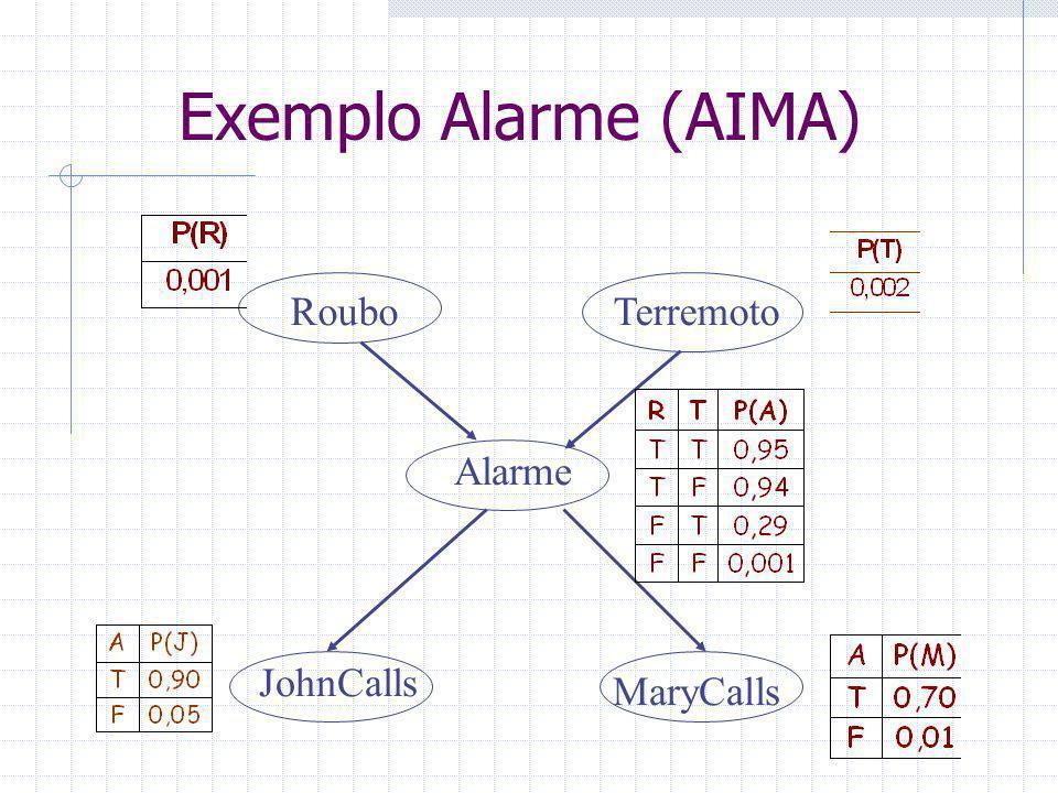 Exemplo Alarme (AIMA) RouboTerremoto Alarme JohnCalls MaryCalls
