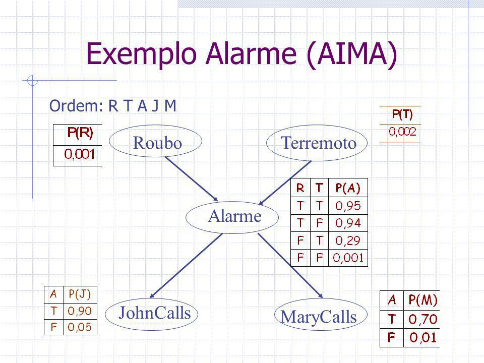 Exemplo Alarme (AIMA) RouboTerremoto Alarme JohnCalls MaryCalls Ordem: R T A J M