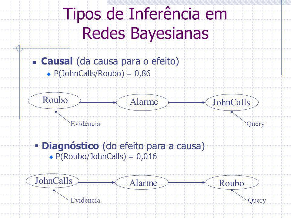 Tipos de Inferência em Redes Bayesianas Causal (da causa para o efeito) P(JohnCalls/Roubo) = 0,86 Roubo Alarme JohnCalls EvidênciaQuery  Diagnóstico (do efeito para a causa) P(Roubo/JohnCalls) = 0,016 JohnCalls Alarme Roubo EvidênciaQuery