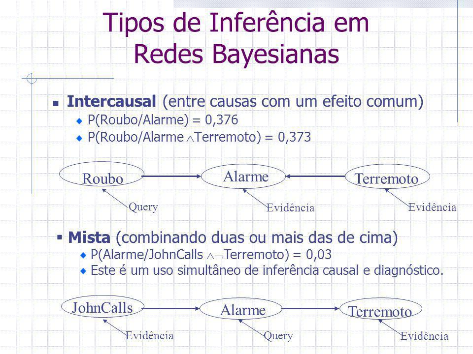 Intercausal (entre causas com um efeito comum) P(Roubo/Alarme) = 0,376 P(Roubo/Alarme  Terremoto) = 0,373  Mista (combinando duas ou mais das de cim