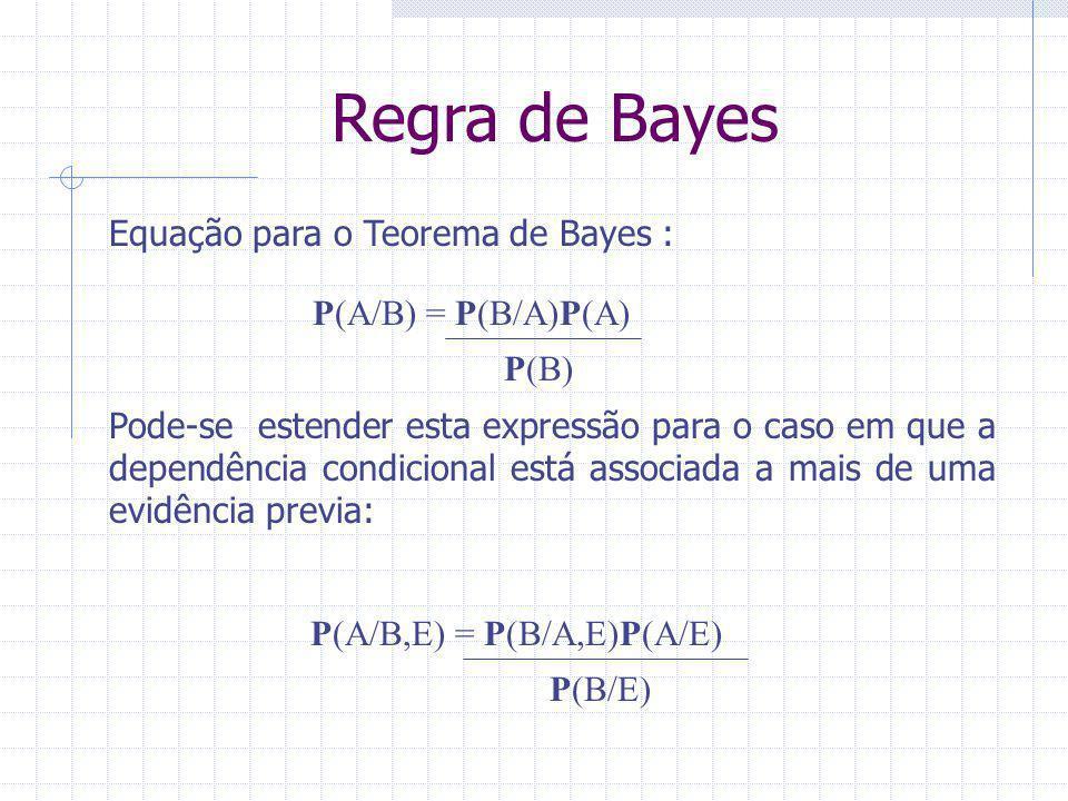 Aplicação da Regra de Bayes: Diagnóstico Médico Seja M=doença meningite S= rigidez no pescoço Um Doutor sabe: P(S/M)=0.5 P(M)=1/50000 P(S)=1/20 P(M/S)=P(S/M)P(M) P(S) =0,5*(1/50000)=0,002 1/20 A probabilidade de uma pessoa ter meningite dado que ela está com rigidez no pescoço é 0,02% ou ainda 1 em 5000.
