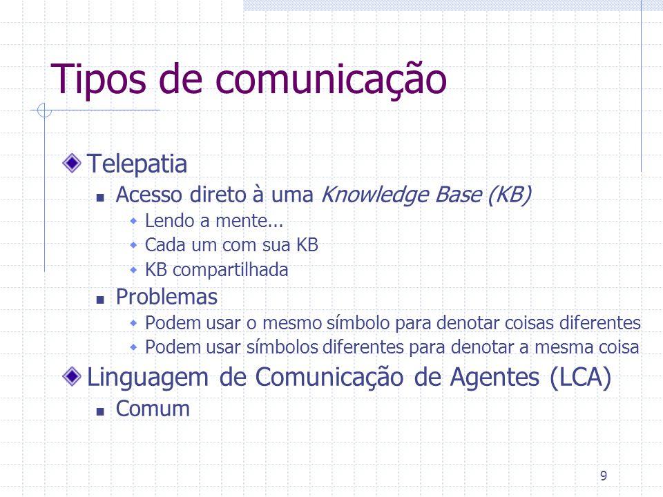 10 Atos de Fala Categorização das expressões humanas qto a Intenção do locutor Impacto do ato comunicativo no receptor Existem aproximadamente 4600 atos de fala.