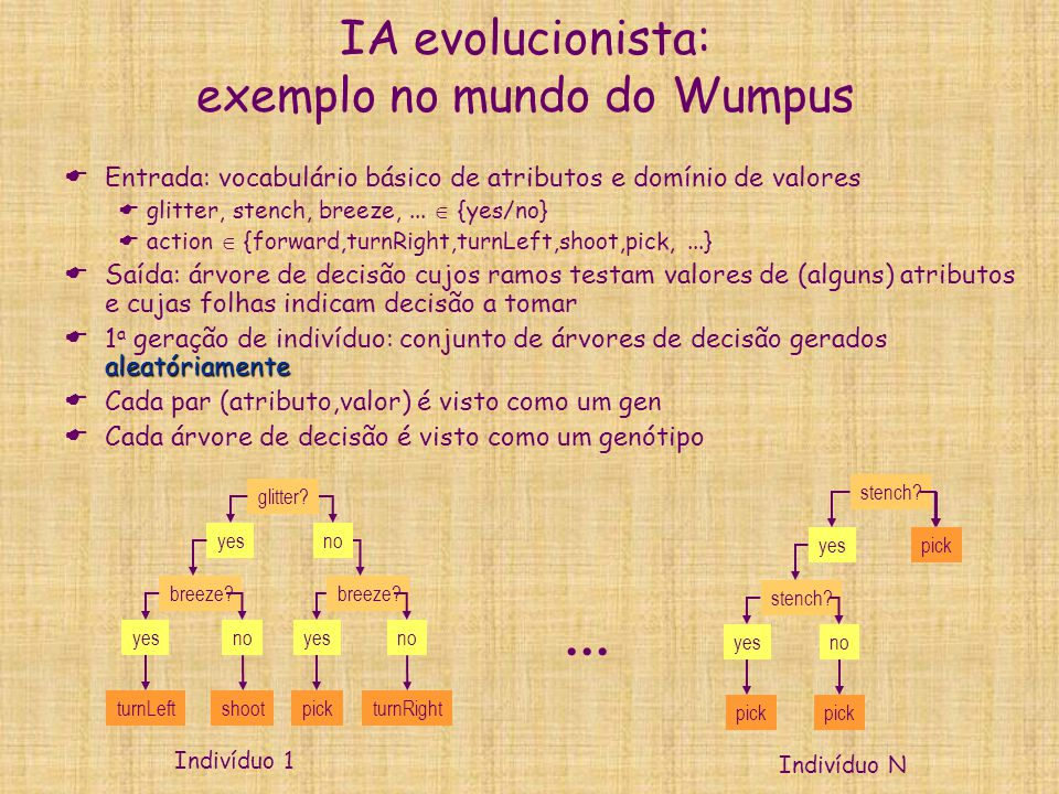 IA evolucionista: exemplo no mundo do Wumpus  Entrada: vocabulário básico de atributos e domínio de valores  glitter, stench, breeze,...  {yes/no}