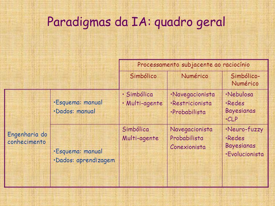 Paradigmas da IA: quadro geral Processamento subjacente ao raciocínio SimbólicoNuméricoSimbólico- Numérico Engenharia do conhecimento Esquema: manual