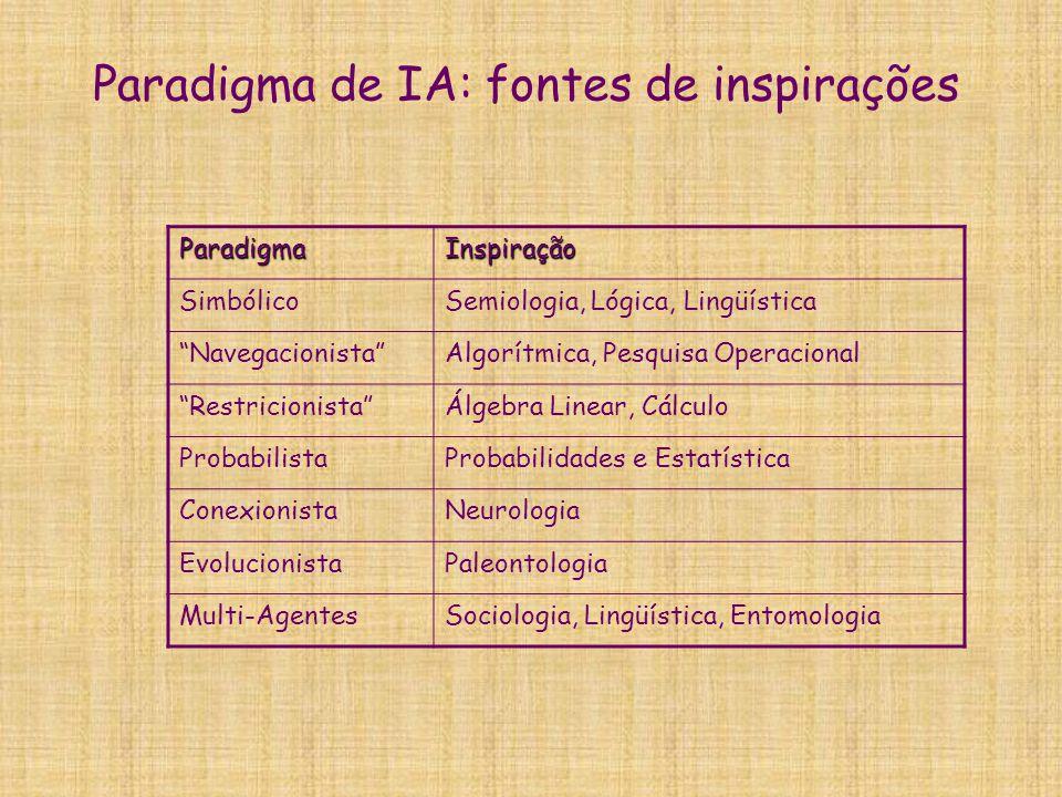 """Paradigma de IA: fontes de inspirações ParadigmaInspiração SimbólicoSemiologia, Lógica, Lingüística """"Navegacionista""""Algorítmica, Pesquisa Operacional"""