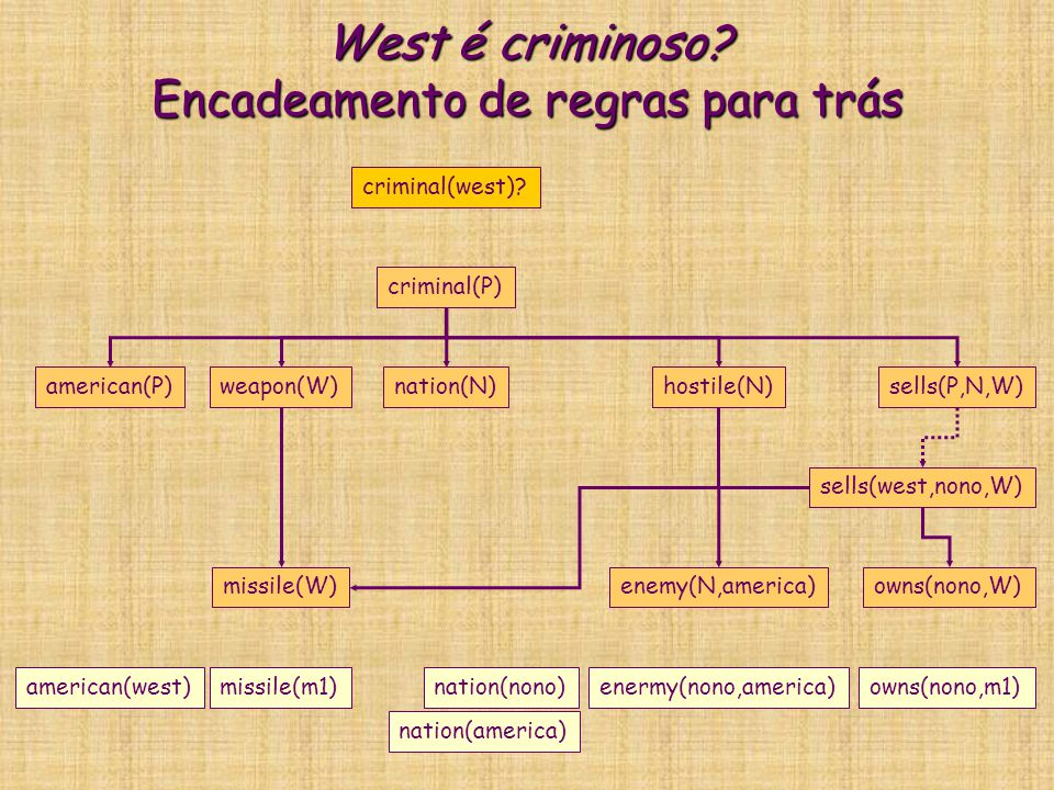 West é criminoso? Encadeamento de regras para trás criminal(P) american(P)weapon(W)nation(N)hostile(N)sells(P,N,W) criminal(west)? missile(W)enemy(N,a
