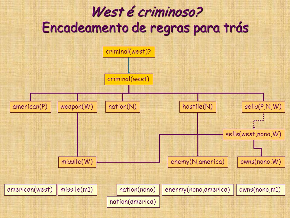 West é criminoso? Encadeamento de regras para trás criminal(west) american(P)weapon(W)nation(N)hostile(N)sells(P,N,W) criminal(west)? missile(W)enemy(