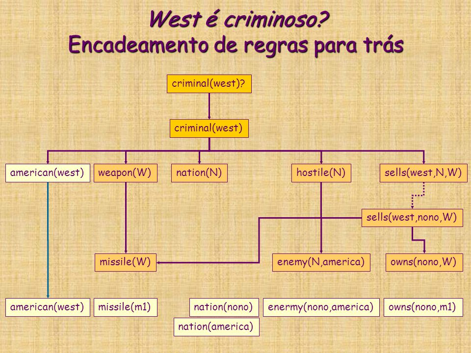 West é criminoso? Encadeamento de regras para trás criminal(west) american(west)weapon(W)nation(N)hostile(N)sells(west,N,W) criminal(west)? missile(W)