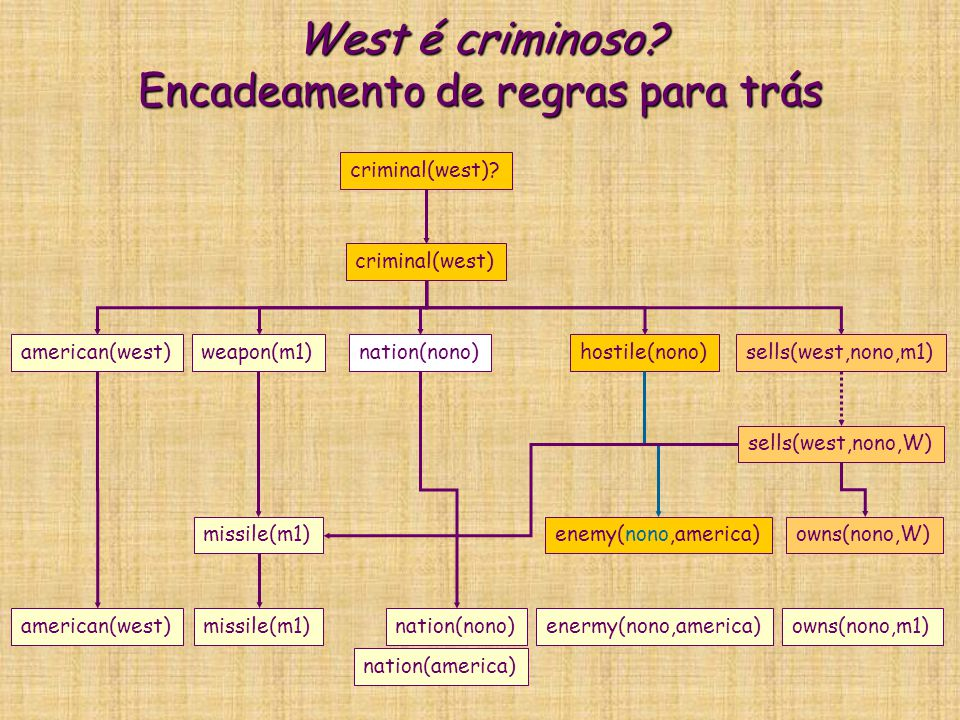 West é criminoso? Encadeamento de regras para trás criminal(west) american(west)weapon(m1)nation(nono)hostile(nono)sells(west,nono,m1) criminal(west)?