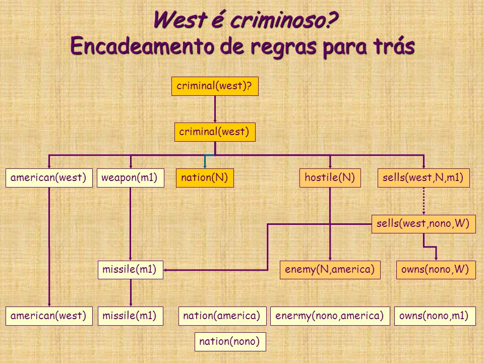 West é criminoso? Encadeamento de regras para trás criminal(west) american(west)weapon(m1)nation(N)hostile(N)sells(west,N,m1) criminal(west)? missile(