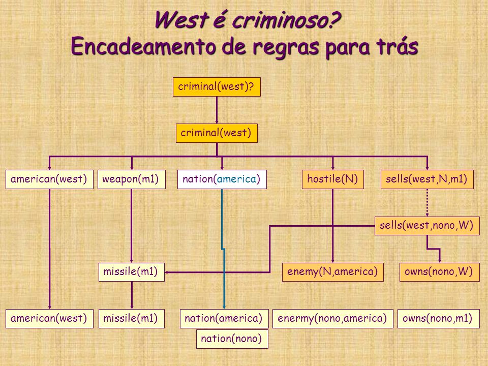 West é criminoso? Encadeamento de regras para trás criminal(west) american(west)weapon(m1)nation(america)hostile(N)sells(west,N,m1) criminal(west)? mi