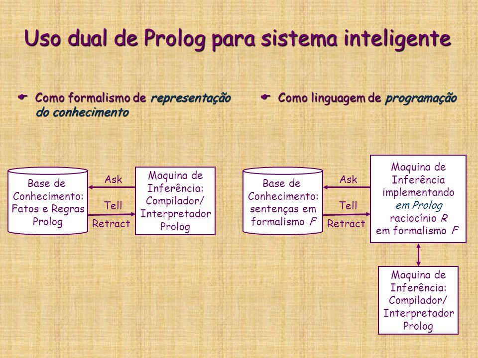 Uso dual de Prolog para sistema inteligente  Como formalismo de representação do conhecimento  Como linguagem de programação Base de Conhecimento: Fatos e Regras Prolog Maquina de Inferência: Compilador/ Interpretador Prolog Ask Tell Retract Base de Conhecimento: sentenças em formalismo F Maquina de Inferência implementando em Prolog raciocínio R em formalismo F Ask Tell Retract Maquina de Inferência: Compilador/ Interpretador Prolog