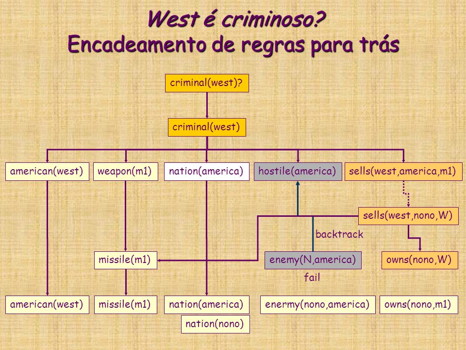 West é criminoso? Encadeamento de regras para trás criminal(west) american(west)weapon(m1)nation(america)hostile(america)sells(west,america,m1) crimin