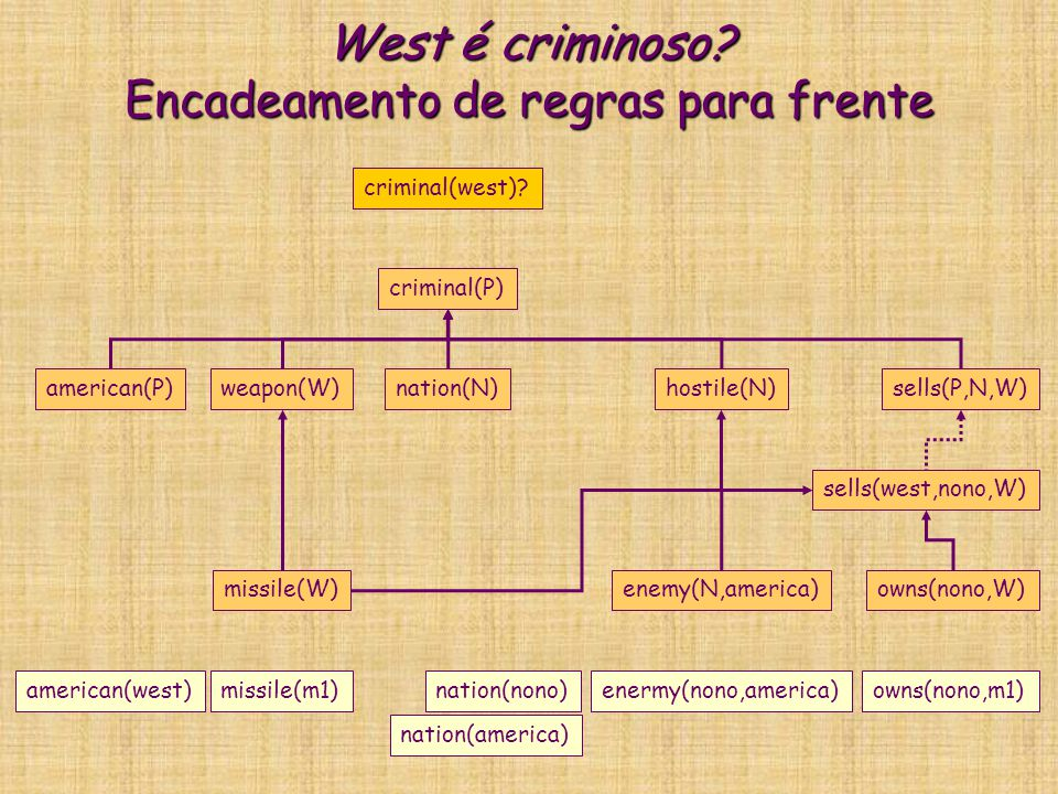 West é criminoso? Encadeamento de regras para frente criminal(P) american(P)weapon(W)nation(N)hostile(N)sells(P,N,W) criminal(west)? missile(W)enemy(N