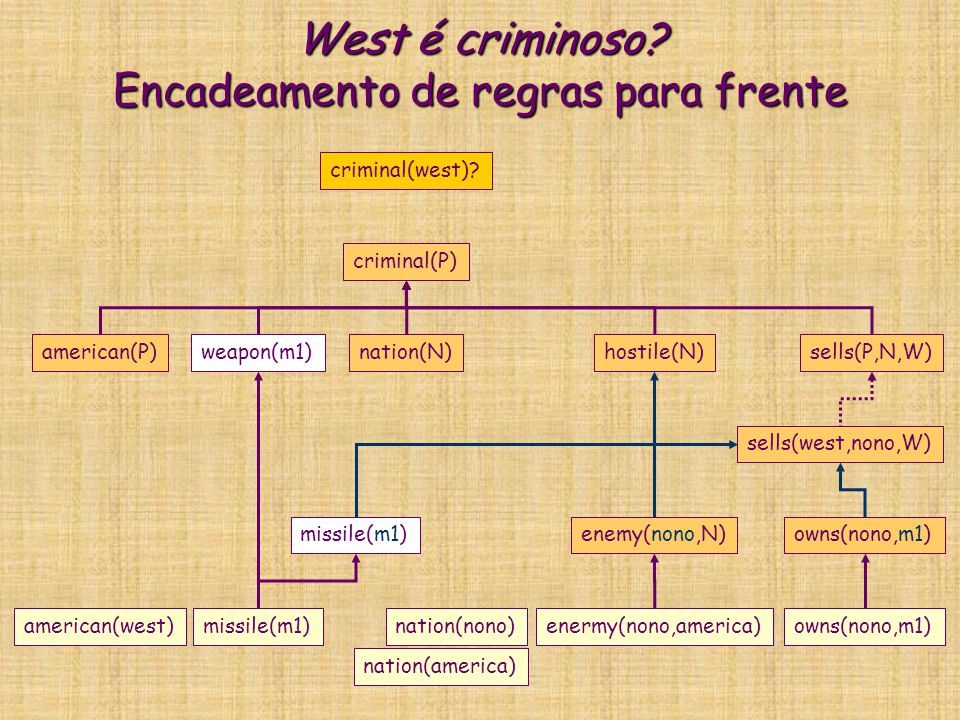 West é criminoso? Encadeamento de regras para frente criminal(P) american(P)weapon(m1)nation(N)hostile(N)sells(P,N,W) criminal(west)? missile(m1)enemy