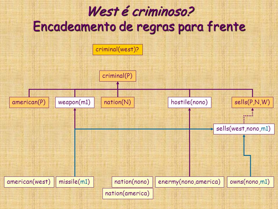 West é criminoso? Encadeamento de regras para frente criminal(P) american(P)weapon(m1)nation(N)hostile(nono)sells(P,N,W) criminal(west)? missile(m1)am