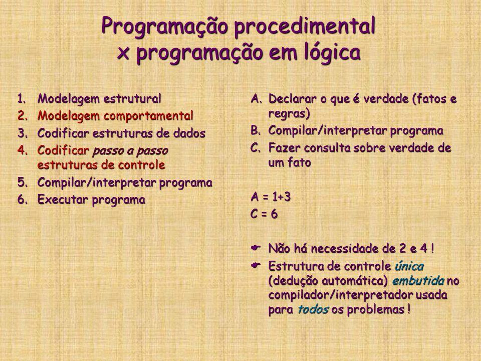 Programação procedimental x programação em lógica 1.Modelagem estrutural 2.Modelagem comportamental 3.Codificar estruturas de dados 4.Codificar passo a passo estruturas de controle 5.Compilar/interpretar programa 6.Executar programa A.Declarar o que é verdade (fatos e regras) B.Compilar/interpretar programa C.Fazer consulta sobre verdade de um fato A = 1+3 C = 6  Não há necessidade de 2 e 4 .