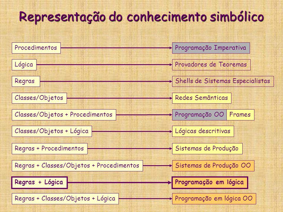 Representação do conhecimento simbólico Regras Regras + Lógica Lógica Regras + Procedimentos Classes/Objetos Classes/Objetos + Procedimentos Classes/O