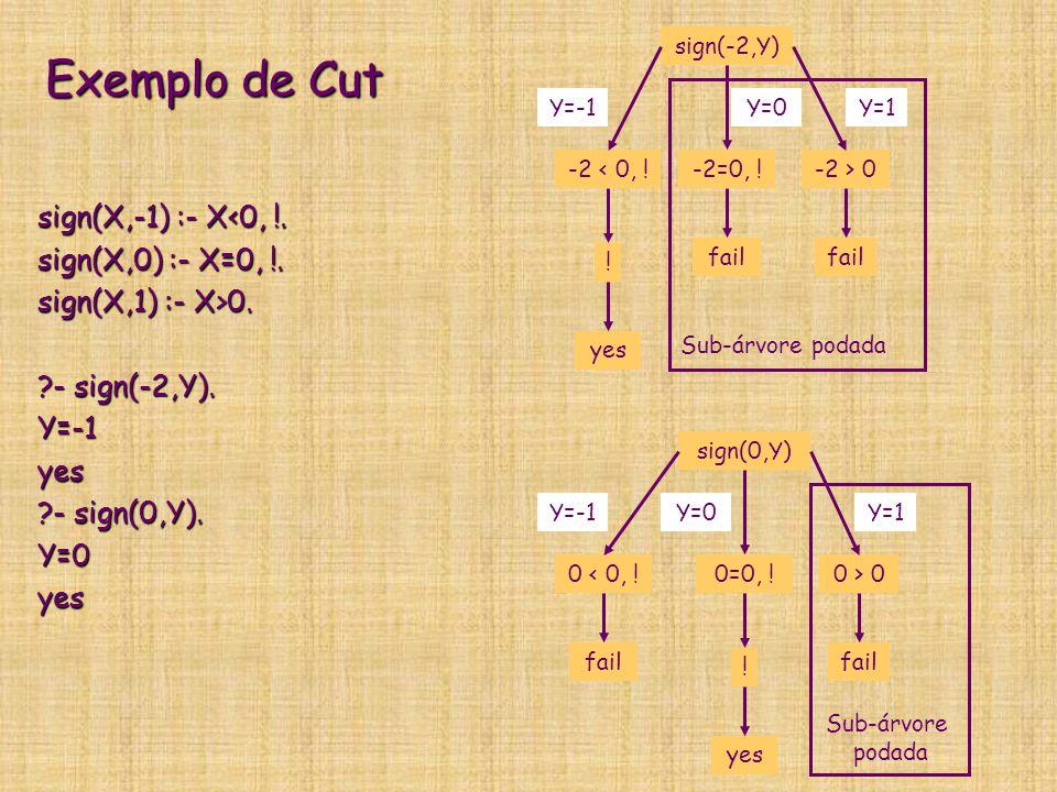 Exemplo de Cut sign(X,-1) :- X<0, !. sign(X,0) :- X=0, !. sign(X,1) :- X>0. ?- sign(-2,Y). Y=-1yes ?- sign(0,Y). Y=0yes sign(-2,Y) -2 < 0, ! ! Y=-1 ye