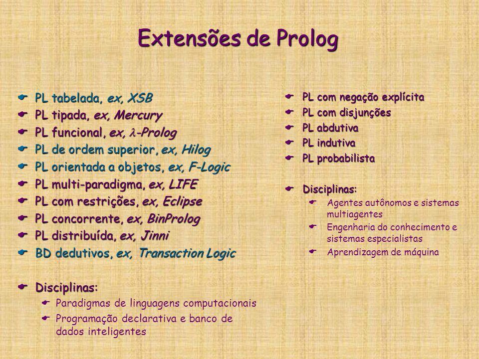 Extensões de Prolog  PL tabelada, ex, XSB  PL tipada, ex, Mercury  PL funcional, ex, -Prolog  PL de ordem superior, ex, Hilog  PL orientada a objetos, ex, F-Logic  PL multi-paradigma, ex, LIFE  PL com restrições, ex, Eclipse  PL concorrente, ex, BinProlog  PL distribuída, ex, Jinni  BD dedutivos, ex, Transaction Logic  Disciplinas:  Paradigmas de linguagens computacionais  Programação declarativa e banco de dados inteligentes  PL com negação explícita  PL com disjunções  PL abdutiva  PL indutiva  PL probabilista  Disciplinas:  Agentes autônomos e sistemas multiagentes  Engenharia do conhecimento e sistemas especialistas  Aprendizagem de máquina