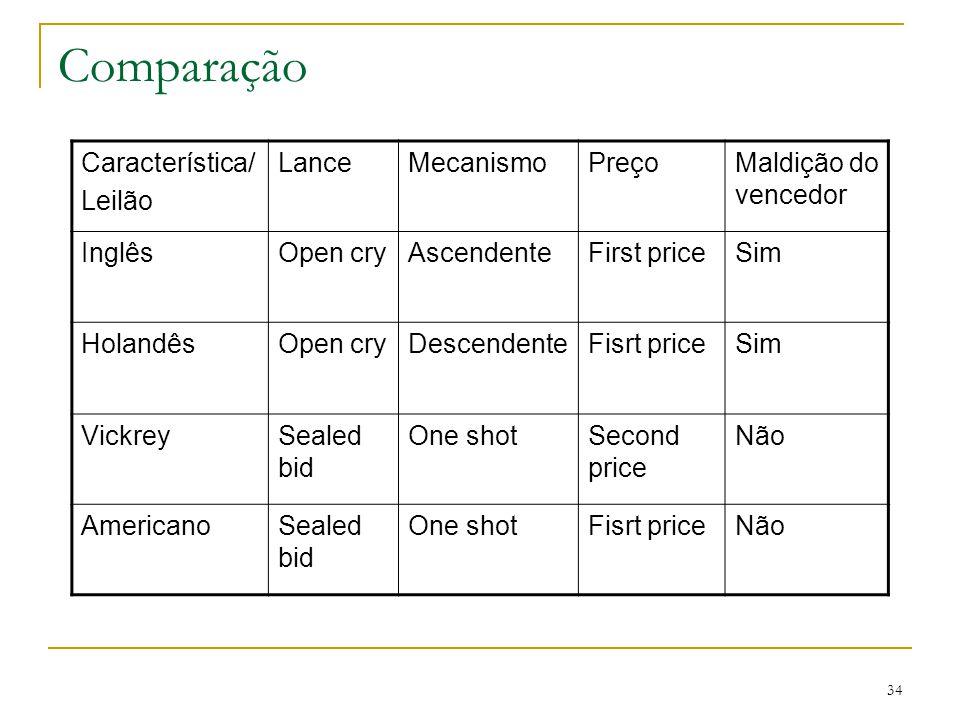 34 Comparação Característica/ Leilão LanceMecanismoPreçoMaldição do vencedor InglêsOpen cryAscendenteFirst priceSim HolandêsOpen cryDescendenteFisrt p