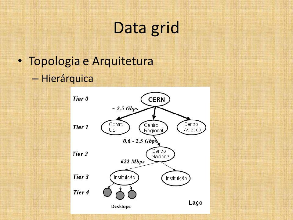 Data grid Topologia e Arquitetura – Hierárquica