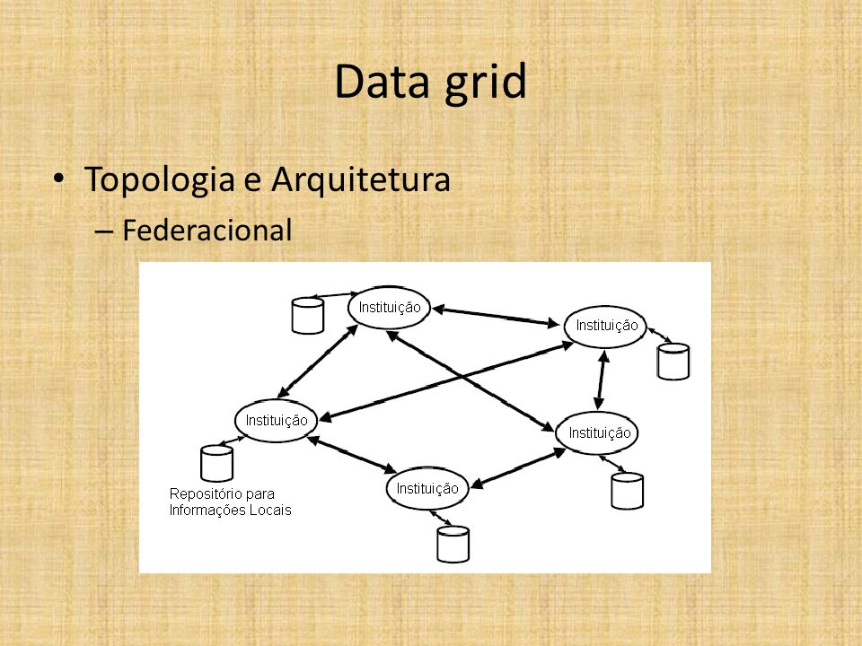 Data grid Topologia e Arquitetura – Federacional
