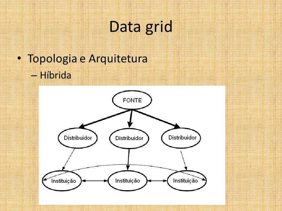 Data grid Topologia e Arquitetura – Híbrida