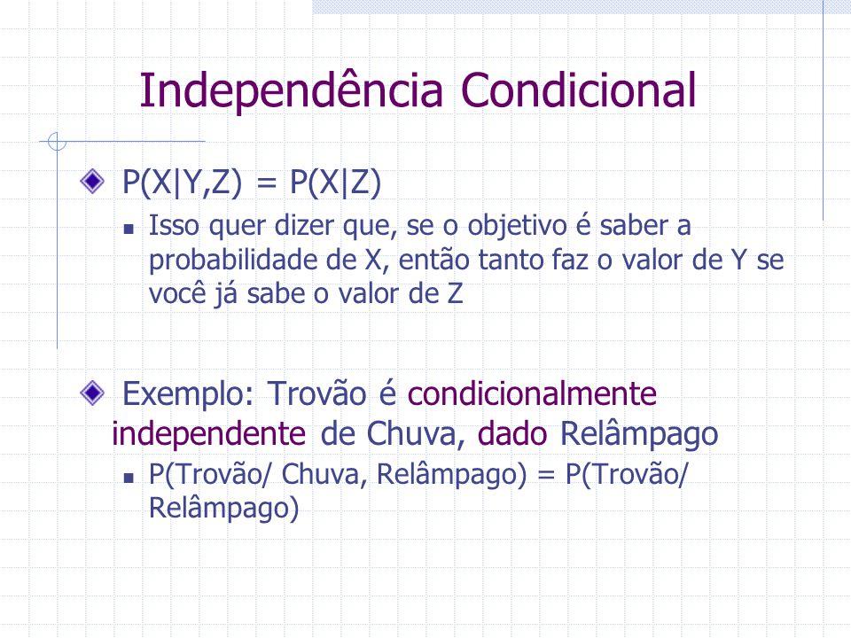 Independência Condicional P(X Y,Z) = P(X Z) Isso quer dizer que, se o objetivo é saber a probabilidade de X, então tanto faz o valor de Y se você já sabe o valor de Z Exemplo: Trovão é condicionalmente independente de Chuva, dado Relâmpago P(Trovão/ Chuva, Relâmpago) = P(Trovão/ Relâmpago)