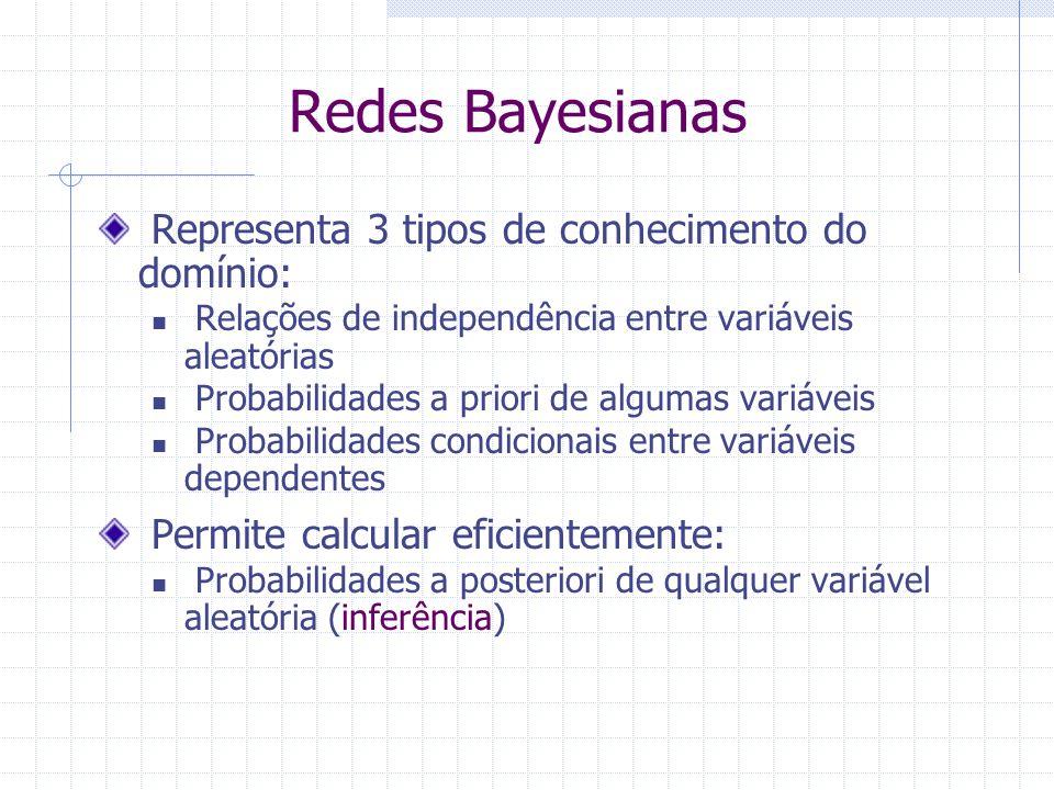 Redes Bayesianas Representa 3 tipos de conhecimento do domínio: Relações de independência entre variáveis aleatórias Probabilidades a priori de algumas variáveis Probabilidades condicionais entre variáveis dependentes Permite calcular eficientemente: Probabilidades a posteriori de qualquer variável aleatória (inferência)
