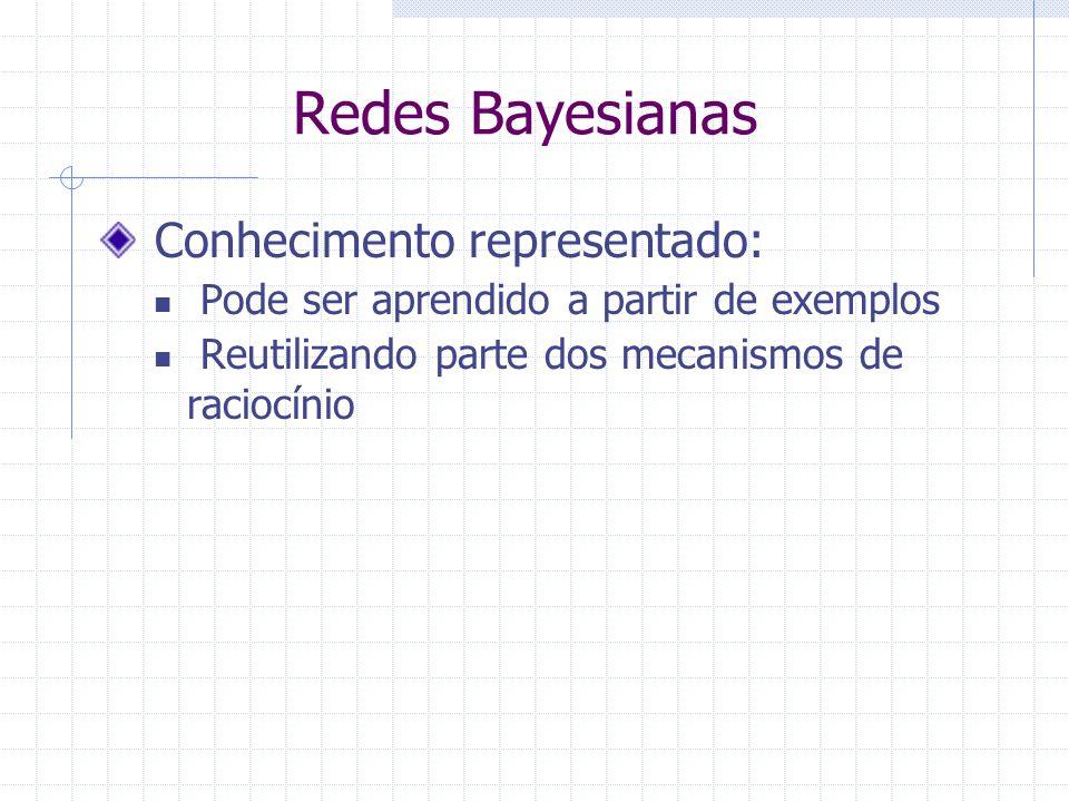 Redes Bayesianas Conhecimento representado: Pode ser aprendido a partir de exemplos Reutilizando parte dos mecanismos de raciocínio