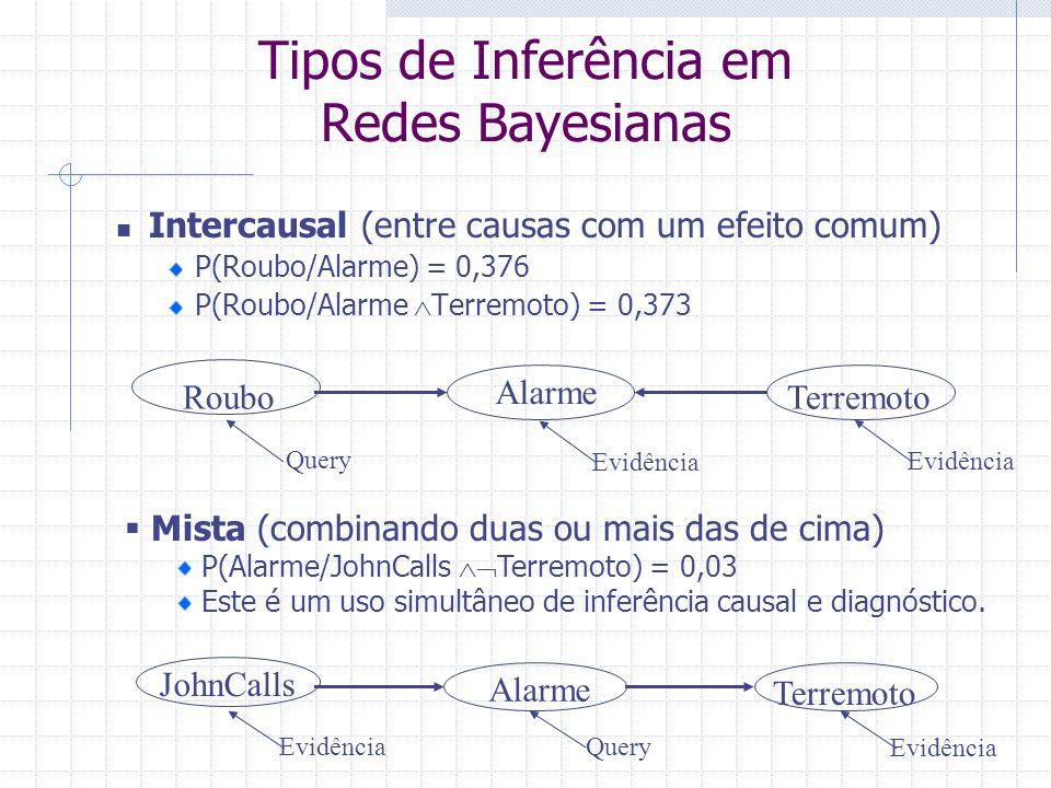Intercausal (entre causas com um efeito comum) P(Roubo/Alarme) = 0,376 P(Roubo/Alarme  Terremoto) = 0,373  Mista (combinando duas ou mais das de cima) P(Alarme/JohnCalls  Terremoto) = 0,03 Este é um uso simultâneo de inferência causal e diagnóstico.