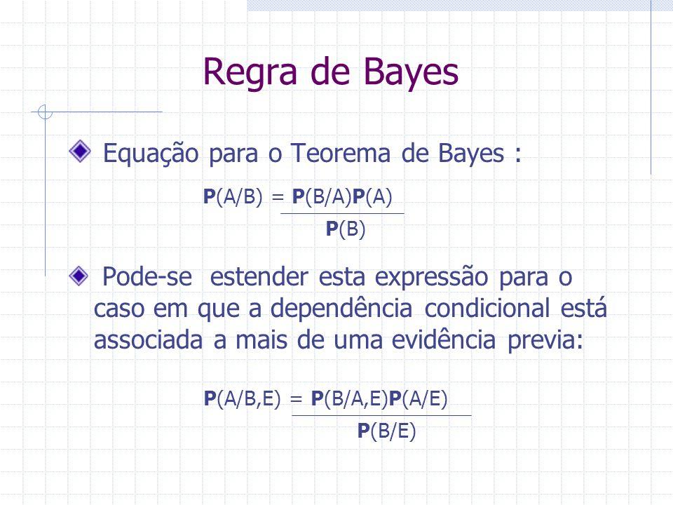 P(A/B) = P(B/A)P(A) P(B) P(A/B,E) = P(B/A,E)P(A/E) P(B/E) Regra de Bayes Equação para o Teorema de Bayes : Pode-se estender esta expressão para o caso em que a dependência condicional está associada a mais de uma evidência previa: