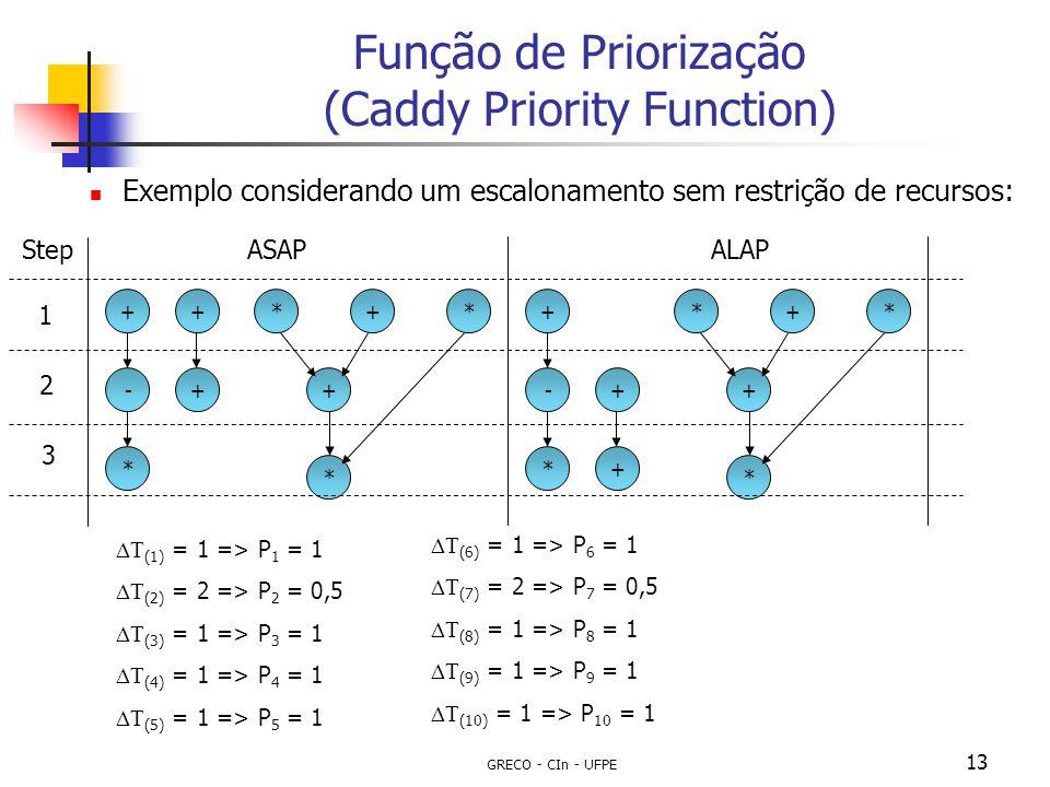 GRECO - CIn - UFPE 13 Função de Priorização (Caddy Priority Function) Exemplo considerando um escalonamento sem restrição de recursos: +-*++*++**+-*++