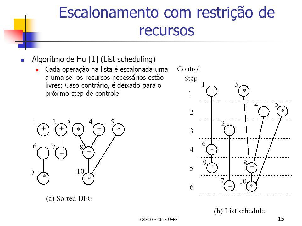 GRECO - CIn - UFPE 15 Escalonamento com restrição de recursos Algoritmo de Hu [1] (List scheduling) Cada operação na lista é escalonada uma a uma se o