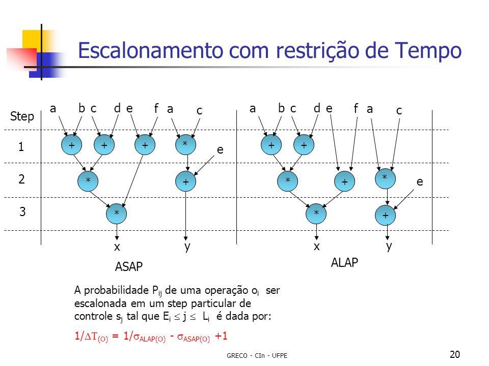 GRECO - CIn - UFPE 20 Escalonamento com restrição de Tempo +*++*+* Step ASAP ALAP 1 2 3 abcde fa c e +*++*+* abcde fa c e x xy y A probabilidade P ij