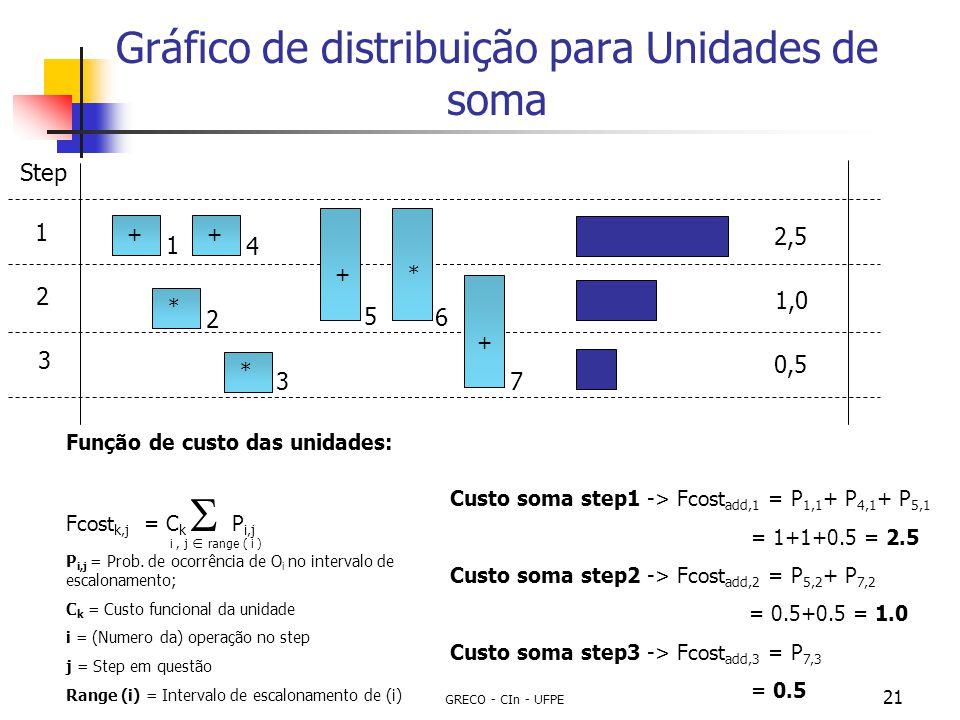 GRECO - CIn - UFPE 21 Gráfico de distribuição para Unidades de soma Step 1 2 3 ++** * + + 2,5 1,0 0,5 1 2 3 4 5 6 7 Custo soma step1 -> Fcost add,1 =