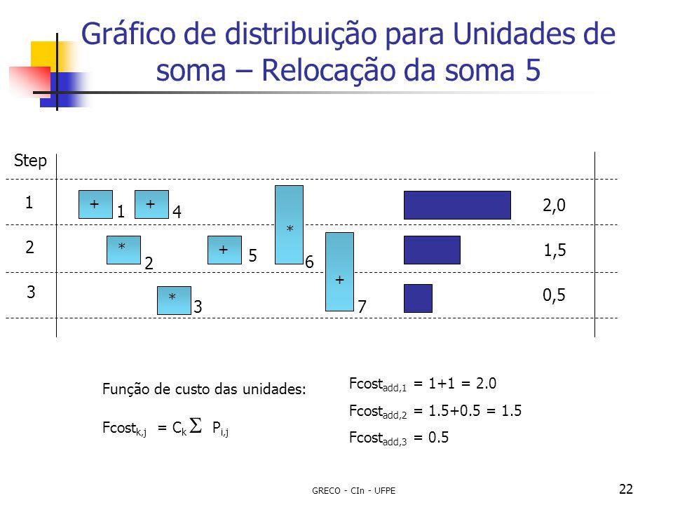 GRECO - CIn - UFPE 22 Gráfico de distribuição para Unidades de soma – Relocação da soma 5 Step 1 2 3 ++** * + 2,0 1,5 0,5 1 2 3 4 5 6 7 Função de cust