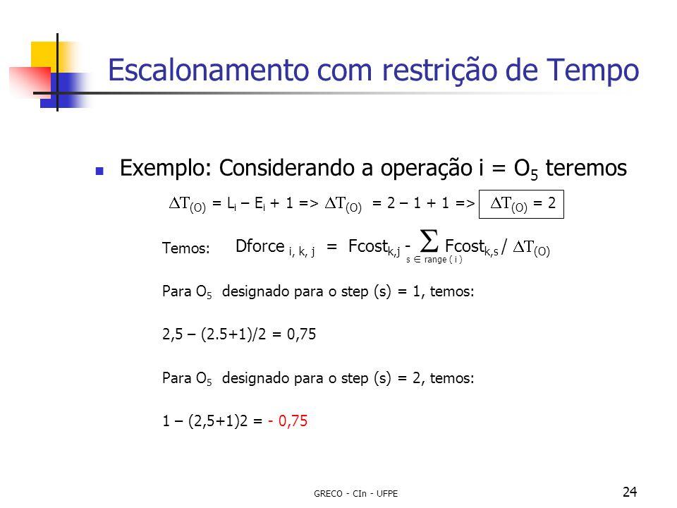 GRECO - CIn - UFPE 24 Escalonamento com restrição de Tempo Dforce i, k, j = Fcost k,j -  Fcost k,s /  (O) s  range ( i ) Exemplo: Considerando a o