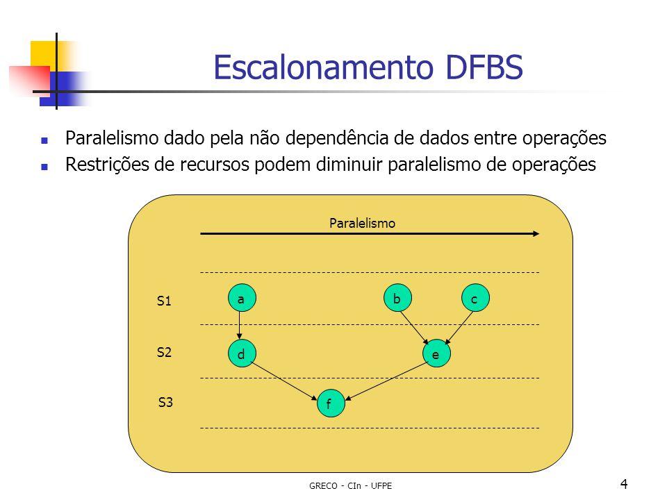 GRECO - CIn - UFPE 4 Escalonamento DFBS Paralelismo dado pela não dependência de dados entre operações Restrições de recursos podem diminuir paralelis