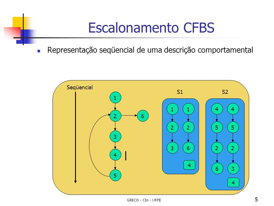 GRECO - CIn - UFPE 5 Escalonamento CFBS Representação seqüencial de uma descrição comportamental S1S2 132456 Seqüencial 12312645245263 4 4