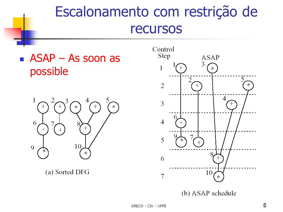 GRECO - CIn - UFPE 9 Escalonamento com restrição de recursos ALAP – As late as possible Faz a ordenação das operações topologicamente, de acordo com seu fluxo de dados/controle Faz o escalonamento das operações já ordenadas colocando-as no passo de controle o mais atrasado possível